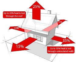 heat loss